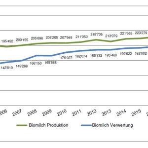 Situation du marché de lait bio en Suisse